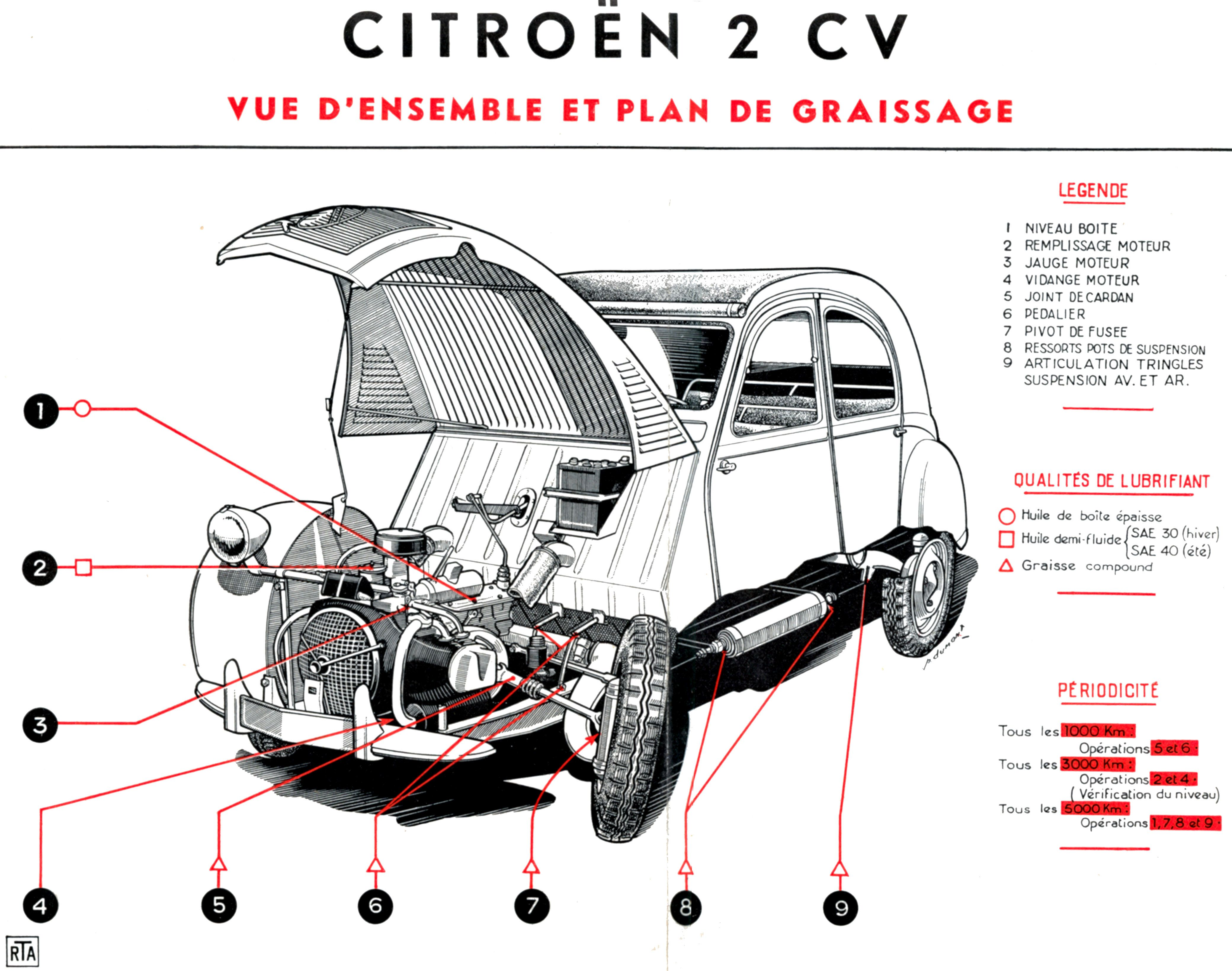 Zonas De Engrase De Un Citroen 2cv Eerste Auto Auto Auto Tekeningen