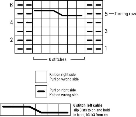 Most knitting patterns give cable instructions in chart