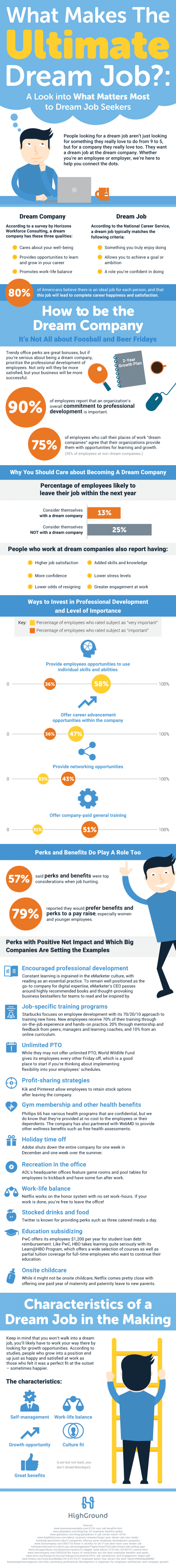 The Definition Of A Dream Job Infographics  Add Infographics