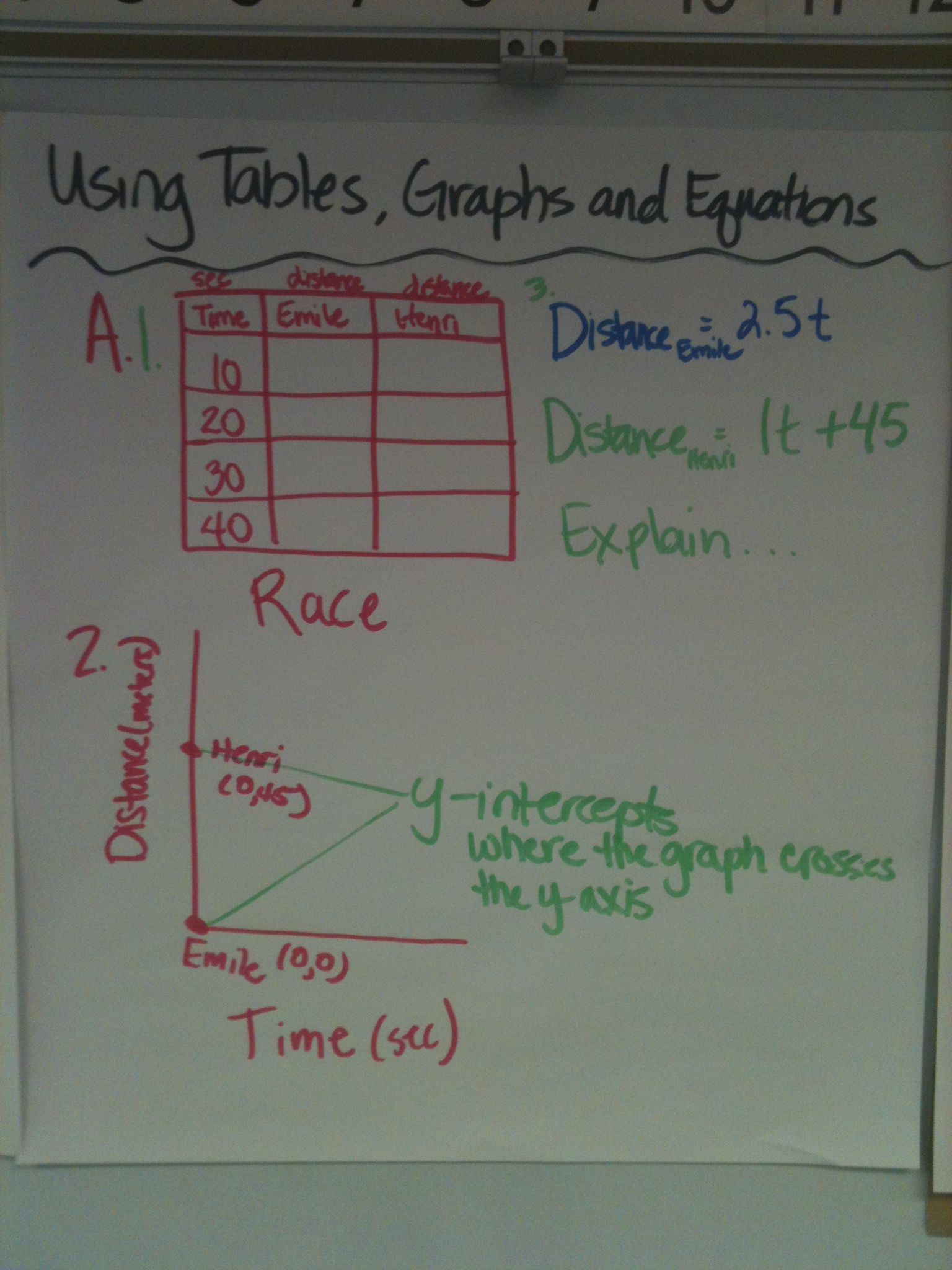 Using Tables Graphs And Equations 1 536 2 048 Pixels