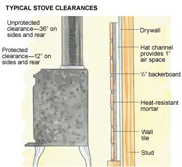 Tiling A Heat Shield Wood Stove Wall Wood Stove Fireplace Wood Burning Stove Corner