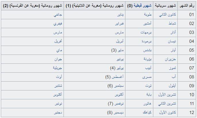 شهور سريانية ويكيبيديا الموسوعة الحرة Arabic Prophet
