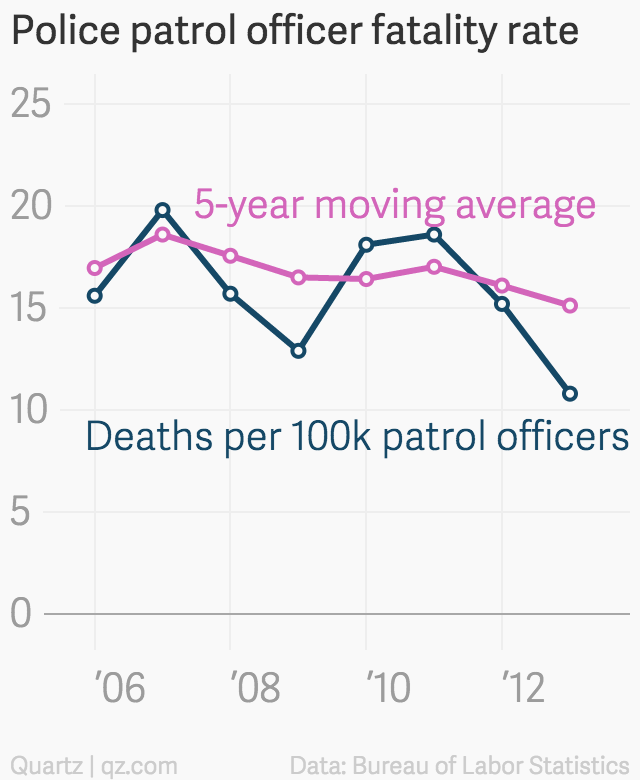 Garbage Collectors Are More Likely To Die On The Job Than Police Patrol Officers Police Patrol Police Officer