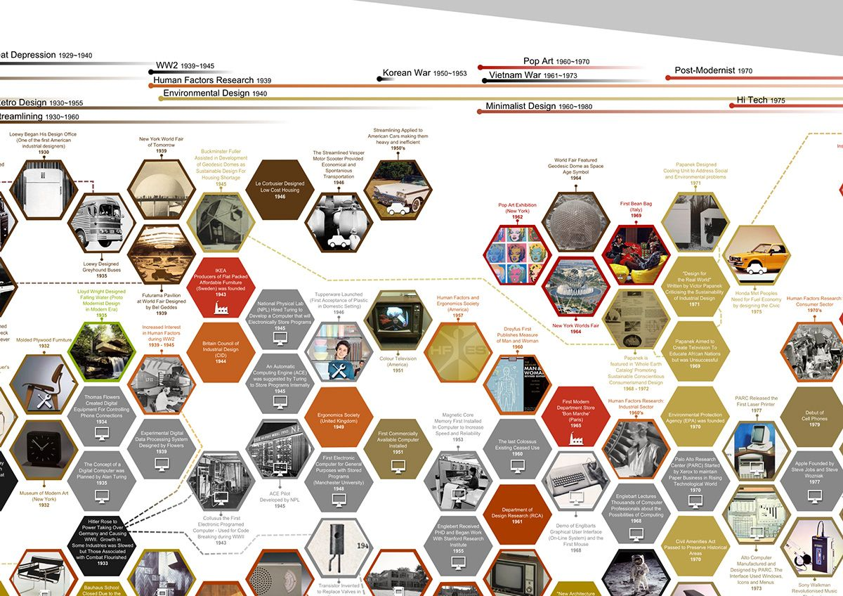 Industrial Design Timeline on Behance in 2020 | History ...