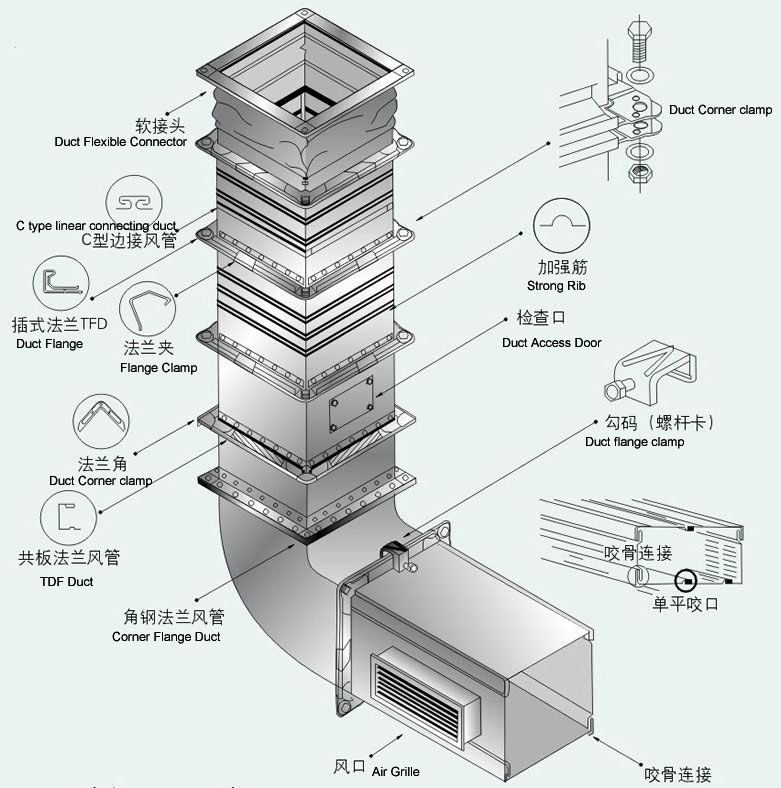 Pin by Ralpho Tessaz on air ducts in 2019 | Hvac ductwork, Air conditioner parts, Sheet metal