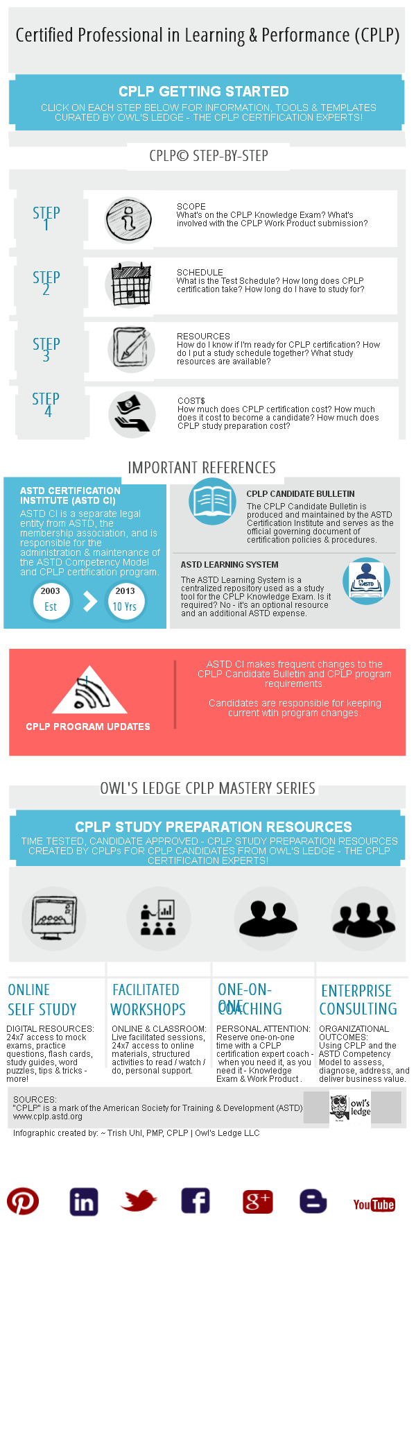 Astd Cplp Certification 4 Steps To Getting Started Piktochart