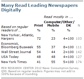 More people are reading leading newspapers digitally