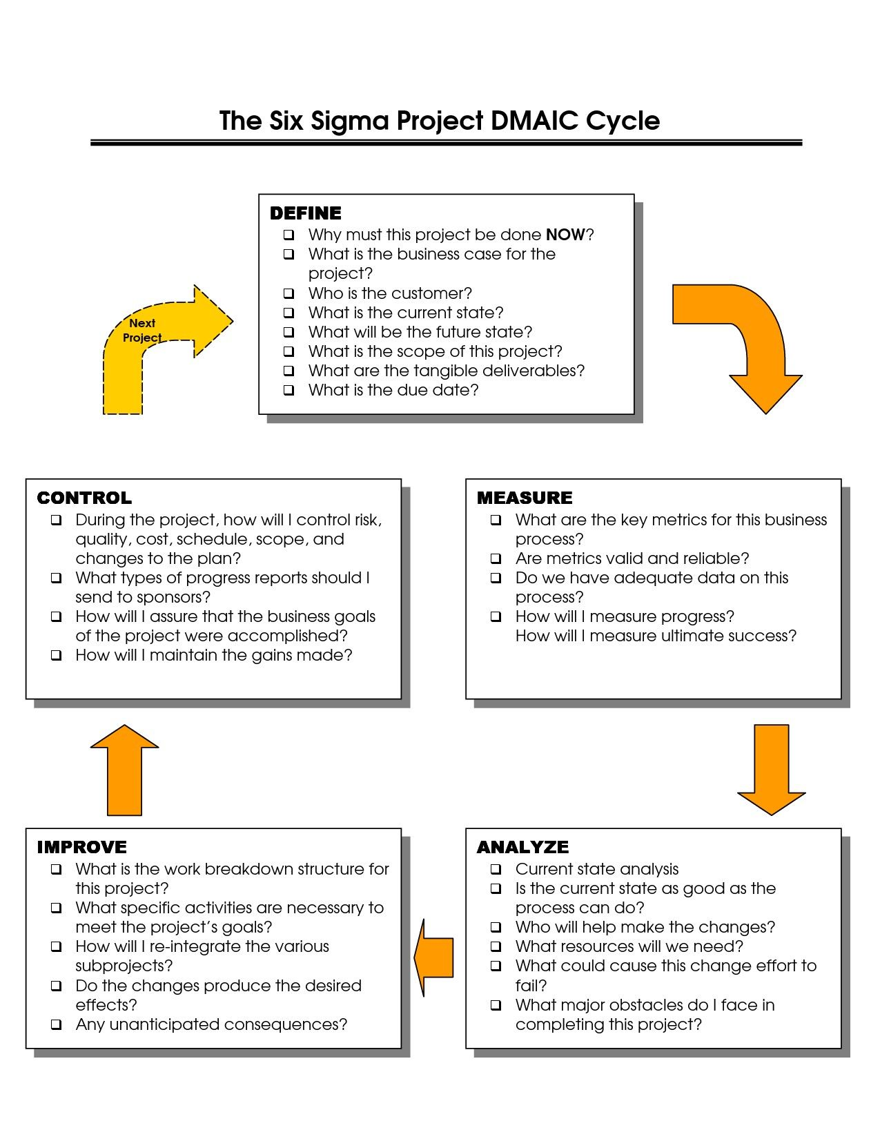 Dmaic Report Template Cool Best Photos Of Six Sigma Dmaic
