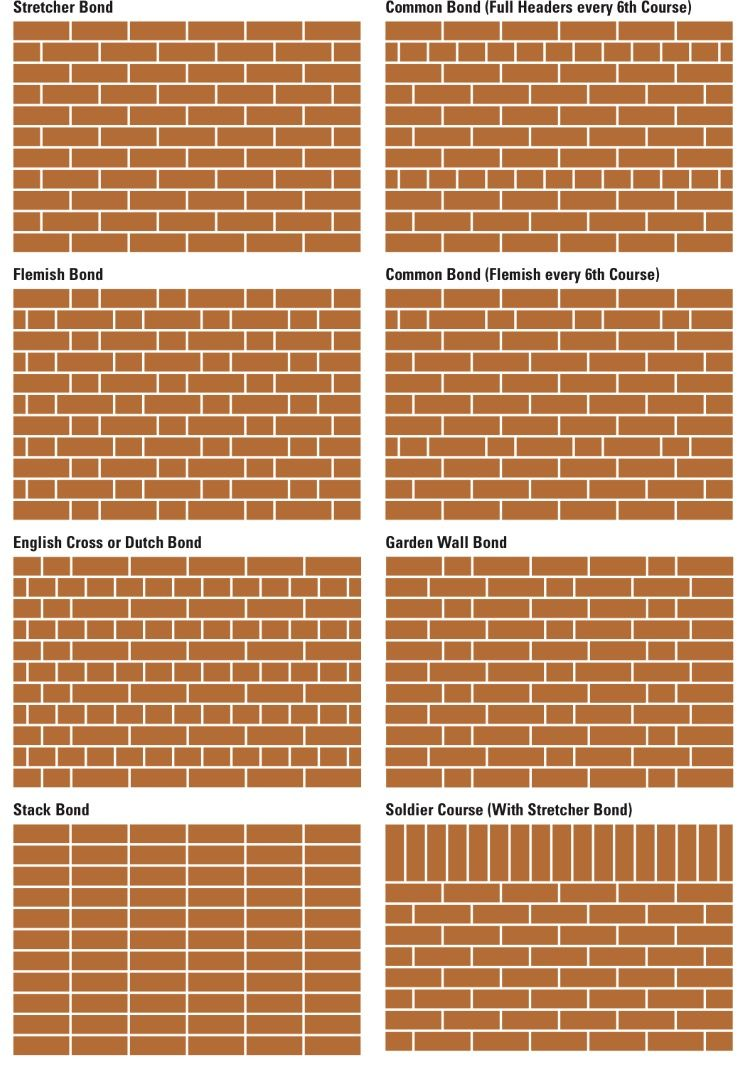 Brickwall Bond A Bond Is The Pattern In Which Bricks Are Laid