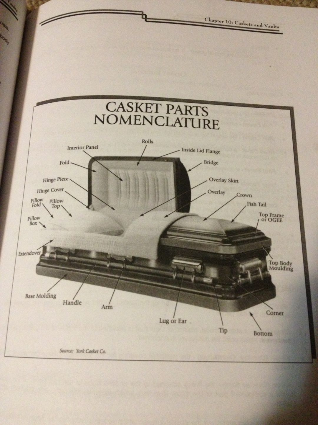 Casket Parts Nomenclature diagram from Ralph Klicker\'s book, Funeral ...