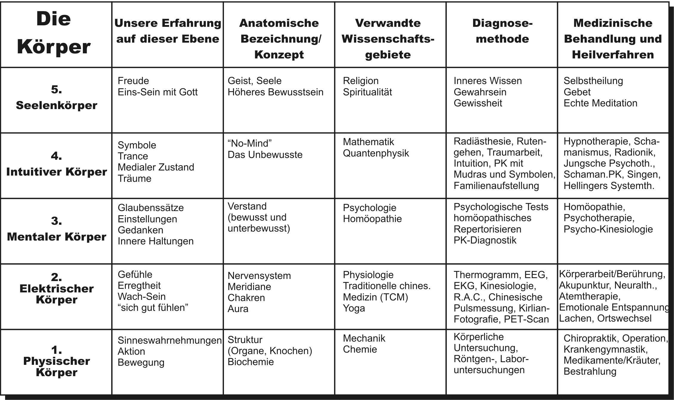 Tabelle Heilsystem   Hypnotherapie, Quantenphysik, Heilung