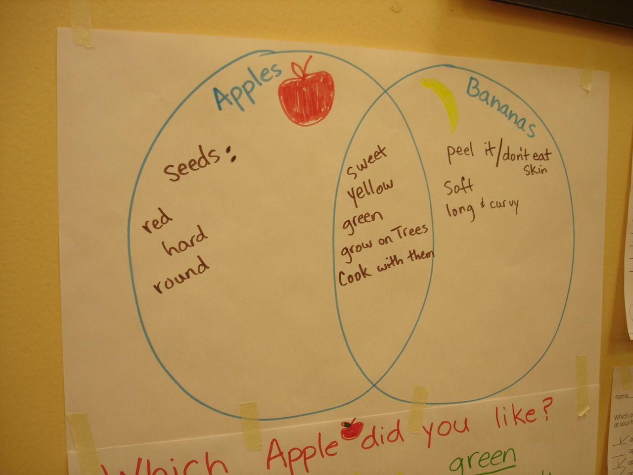 Apple And Contrast Vs Banana Compare