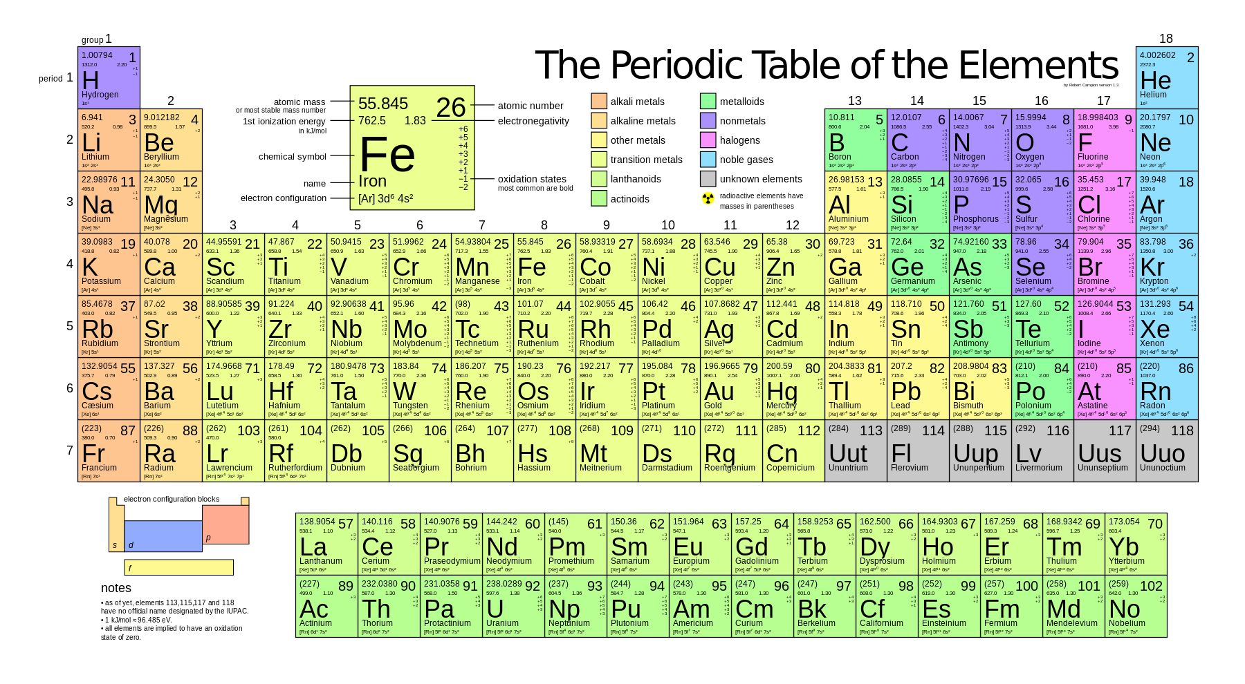 Four New Elements Added To The Periodic Table Tabla