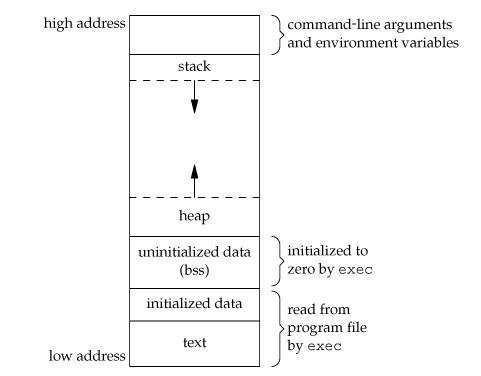 Memory Layout of C Program - Code, Data, BSS, Stack, and