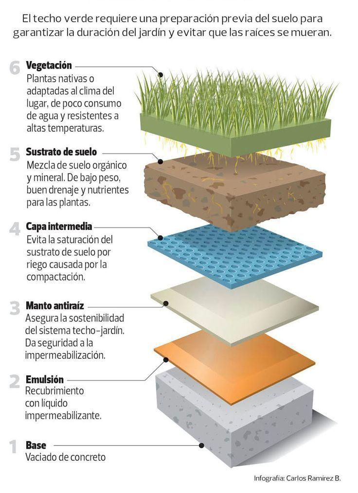 Techo verde en capas ecolog a ideas pinterest - Impermeabilizantes para terrazas ...