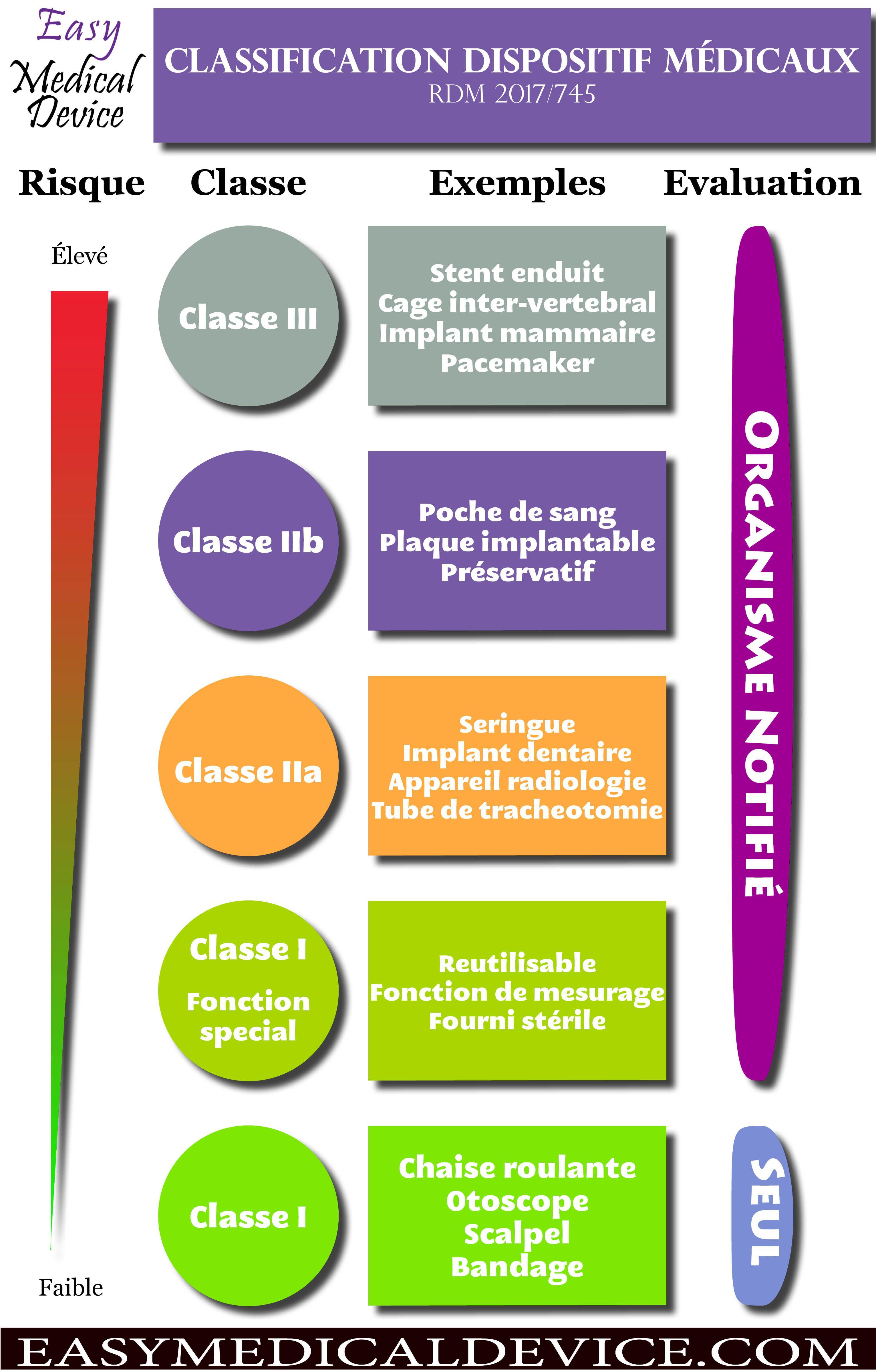 Guide Complet Nouvelle Classification Des Dispositifs