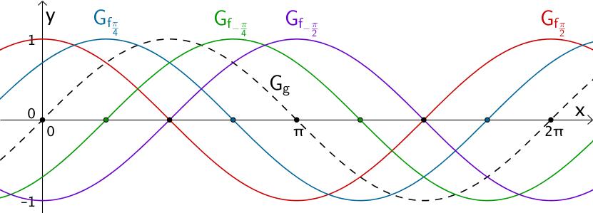 Nullstellen einer Kurvenschar, welche durch Verschiebung in x-Richtung aus dem Graphen der Sinusfunktion x ↦ sin x hervorgeht.