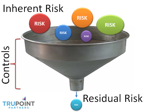 A Compliance Risk Assessment Helps Focus The Financial Institution