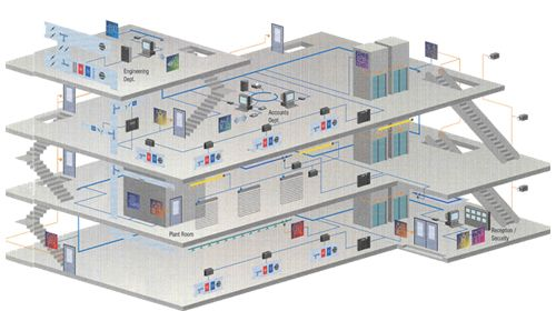 Building Management System is a computer-based control system installed in buildings that controls and monitors the total MEP (Mechanical – Electrical – Plumbing) and security infrastructure. Learn More :