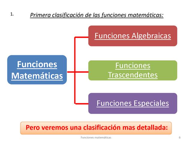 Funciones Matematicas En La Forma Y F X Monografias Com En 2020 Funciones Matematicas Matematicas Expresiones Matematicas