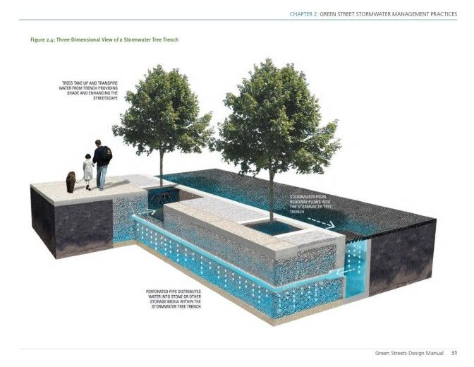 Philadelphia s green streets design manual weak on trees and soils pools ponds water pinterest for Pool design handbook