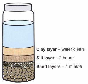 Mason jar soil test soil texture by measurement the for Soil jar experiment