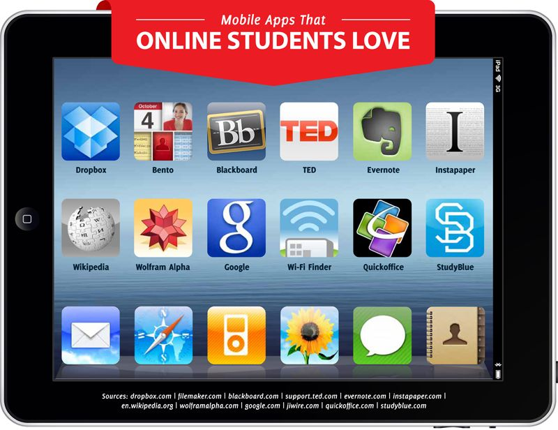 32 Useful Mobile Learning Apps Online college courses