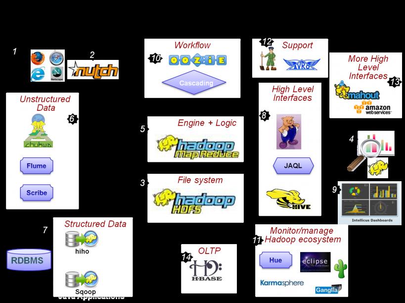 Hadoop Ecosystem World Map Big Data Technologies Big Data Data