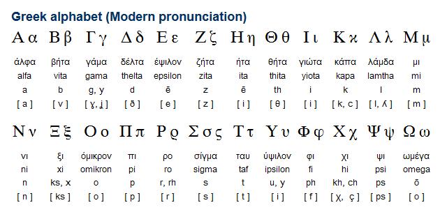 greek alphabet modern pronunciation languages