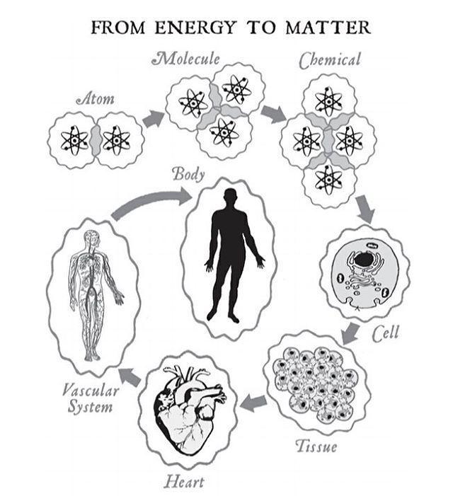 DEAR VIBRATIONAL BEING: You are part physical and you are