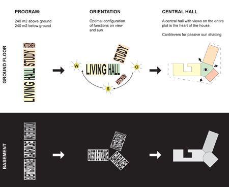 Villa 1 Powerhouse Company D I A G R A M S Concept Diagram