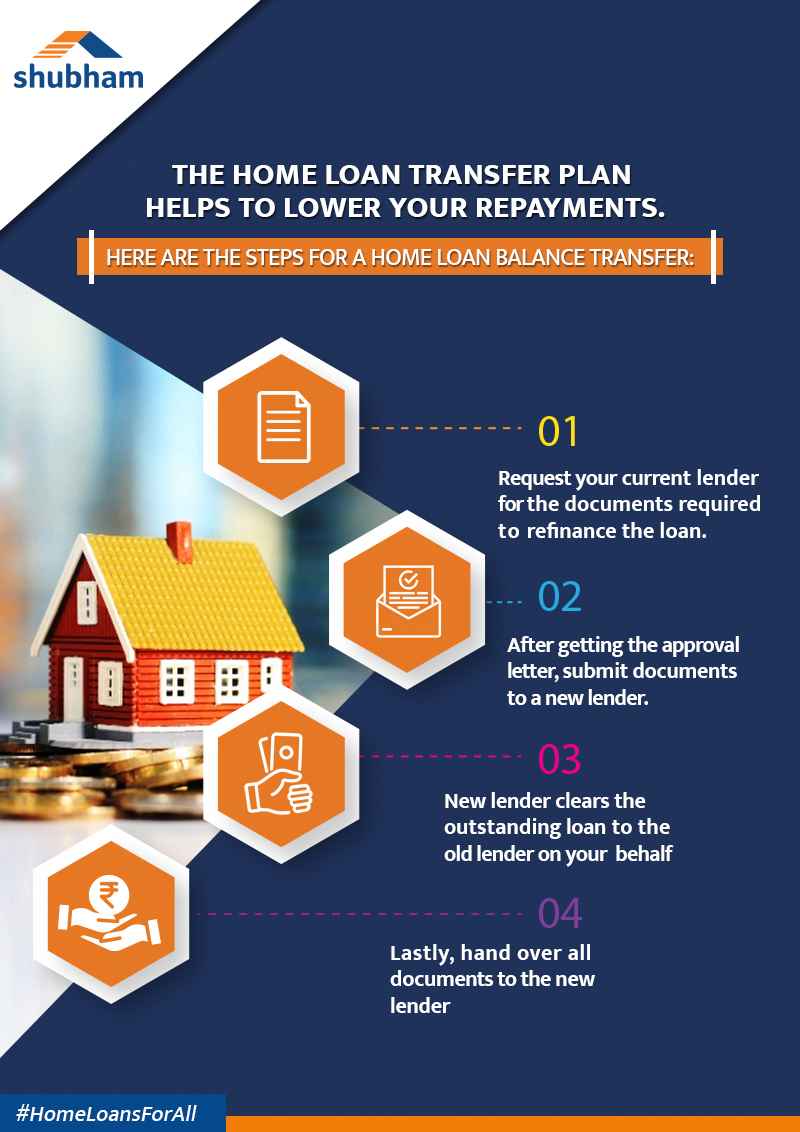 Many Home Proprietors Fulfill Their House Enhancement Loans Requirement Of House Improvement Through Unsecured Loans In 2020 Home Improvement Loans Home Loans Loan