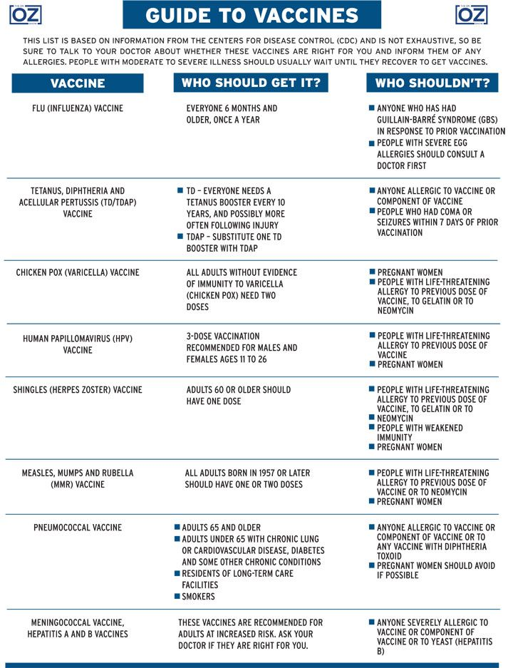 Vaccines could save your life. Use this guide to make sure you are  protected.