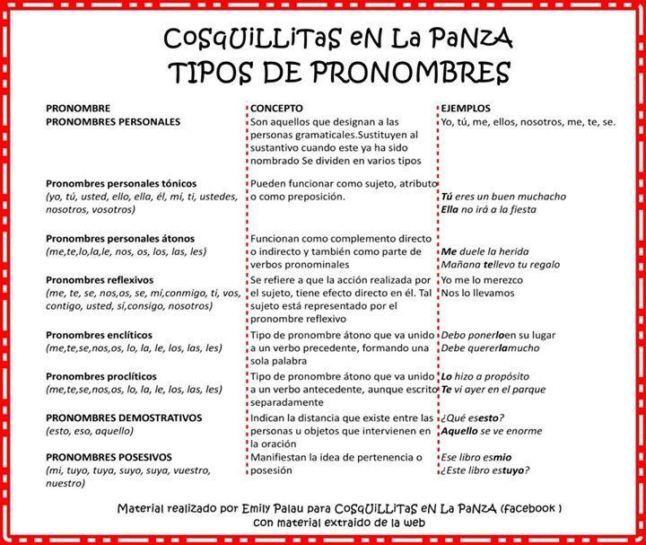 pronombres | pronombres relativos español | Pinterest | Pronombres ...