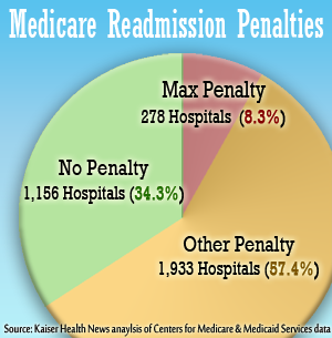 No Hospital Left Behind! - More than 2,000 hospitals — including some nationally recognized ones — will be penalized by the government starting in October becal use many of their patients are readmitted soon after discharge, new records show.