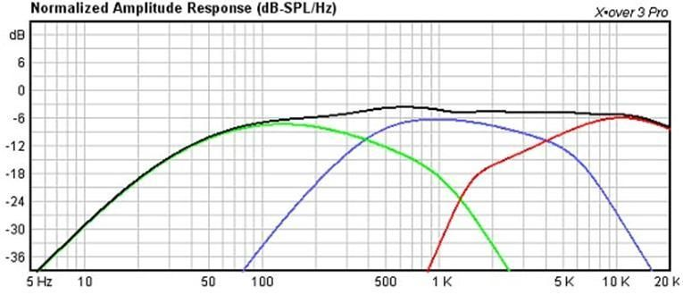 Hi-Vi 10 Way Crossover Frequency Response Plot  Speaker projects