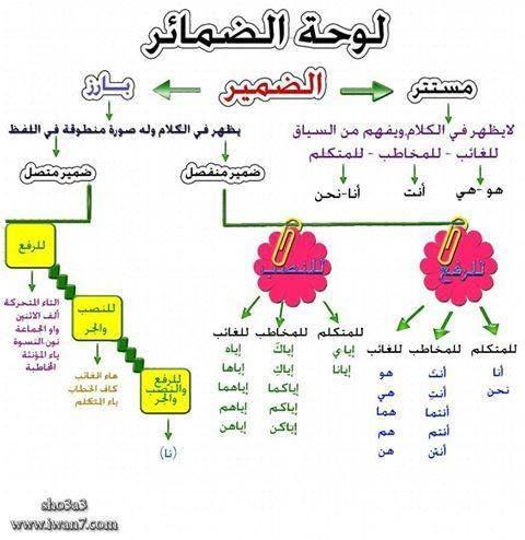 الضمائر Learning Arabic Learn Arabic Language Learn Arabic Online