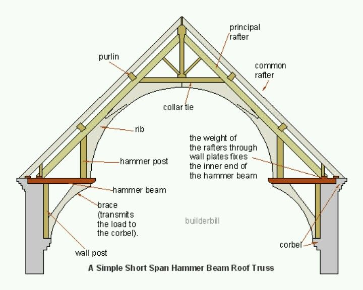 Hammer Beam Roof Construction Diagram The Curved Beam Is Braced Imbetween The Hammer Beam And Corbel Roof Truss Design Timber Frame Construction Roof Trusses