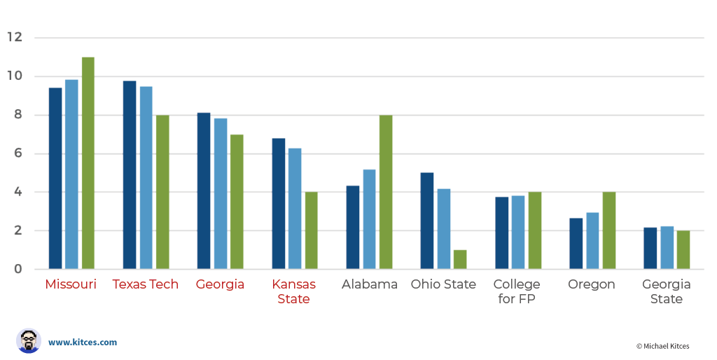 Financial Planning Research Highlights From The 2019 Cfp Board Academic Research Colloquium Https Www Kitc Ohio State College Georgia State Academic Research