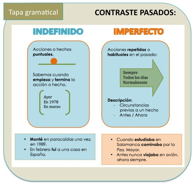 Pin on Spanish Language Teaching and Learning