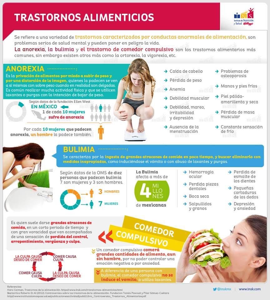Trastornos alimenticios  -  Eating disorders