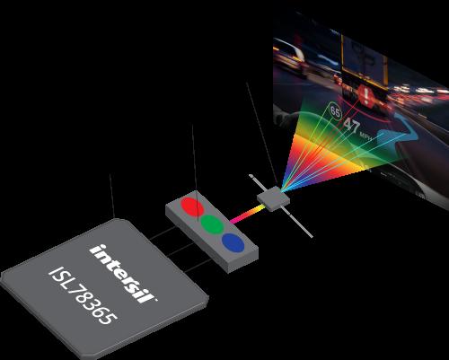 Laser Beam Scanning Mems In 2020 Mems Lcd Projector Beams