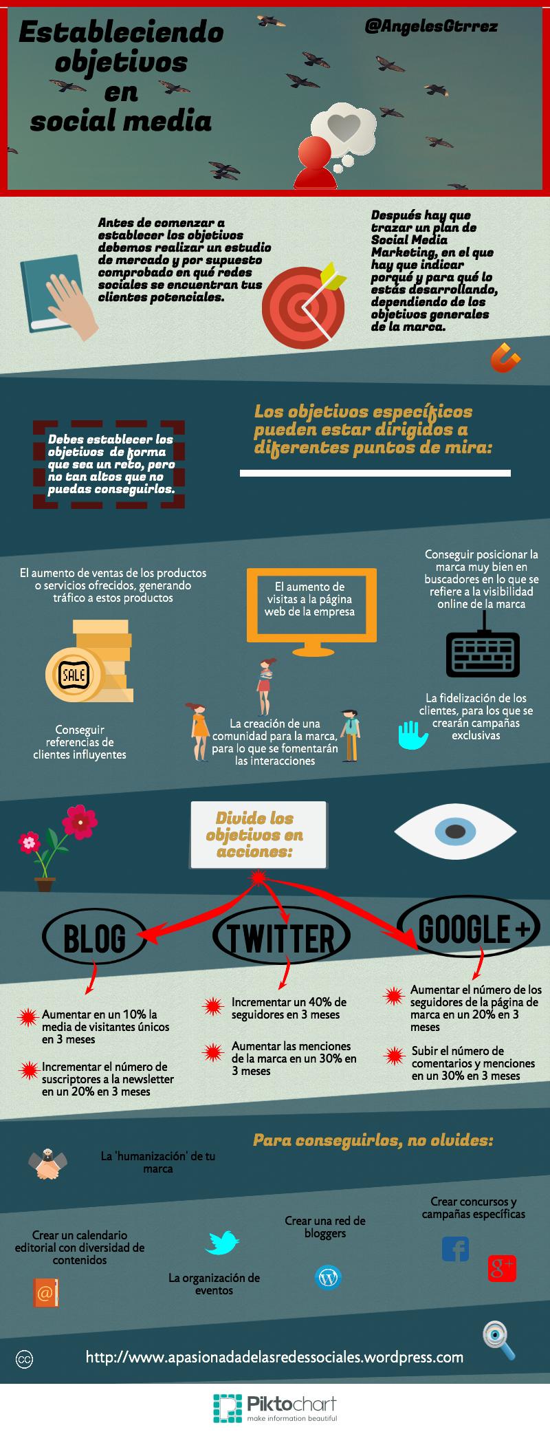 #Infografia #CommunityManager Estableciendo los objetivos en Social Media. #TAVnews