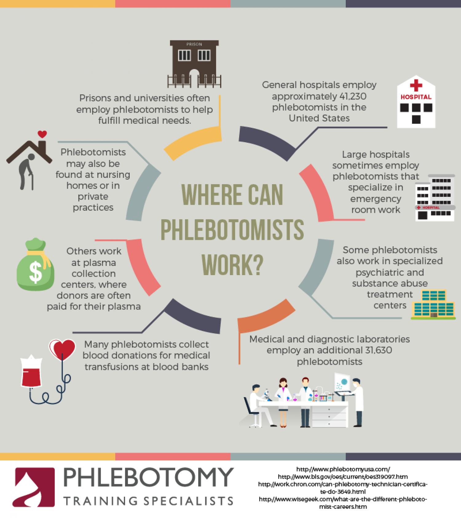 Phlebotomy Training Specialists Phlebotomyt0379 On Pinterest