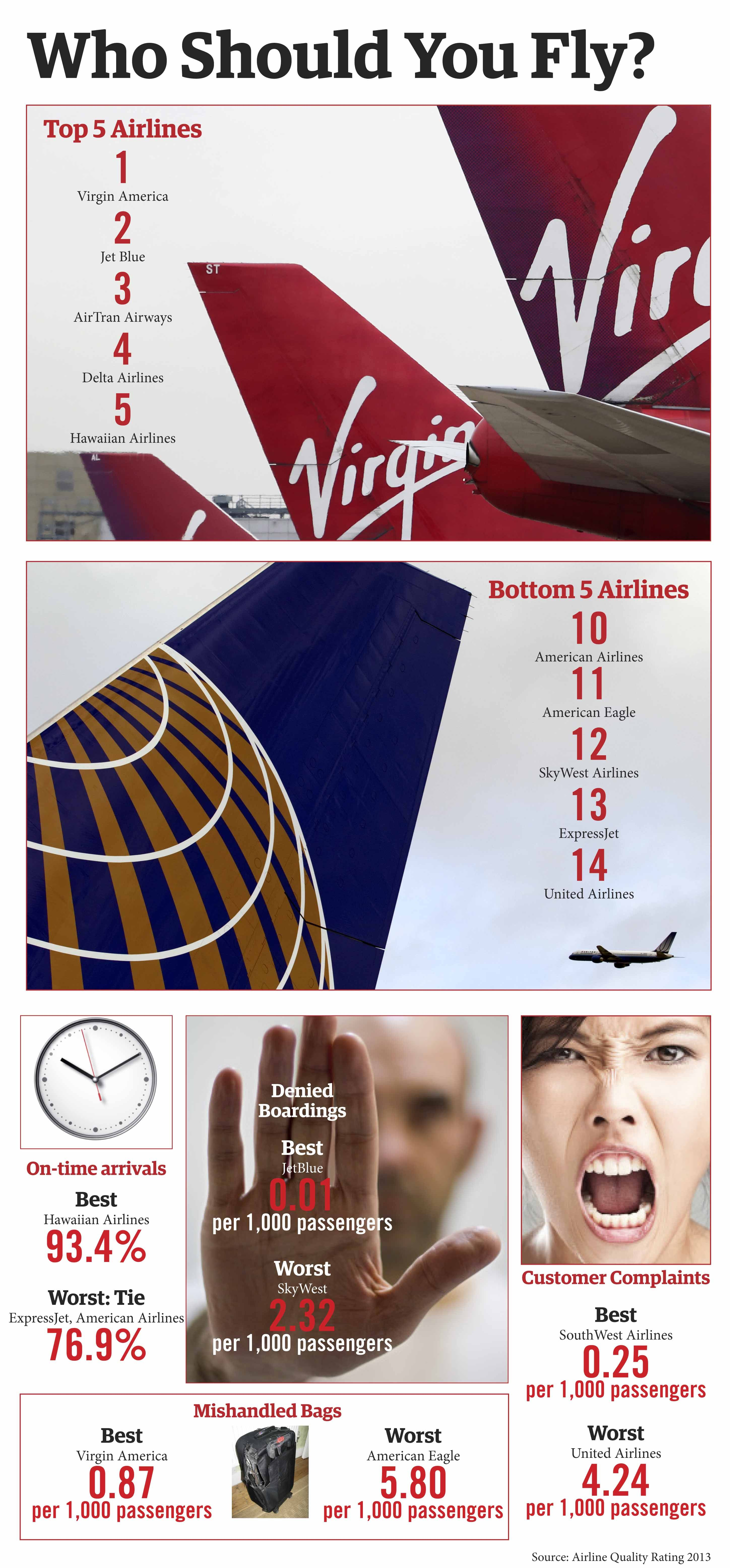America's Best Airlines Best airlines, Major airlines