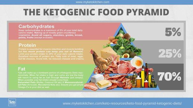 ketogenic diet food pyramid chart