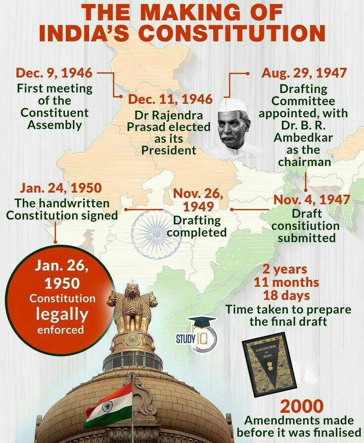 Making of Constitution / UPSC / Govt Exams / India