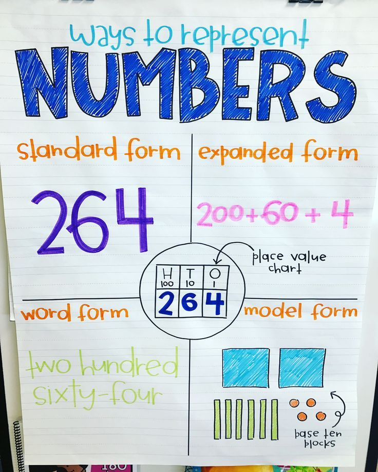 """Are You Teaching Place Value?! Then Grab My Anchor Chart"