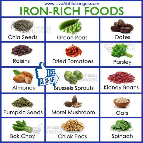 where can dietary iron be found