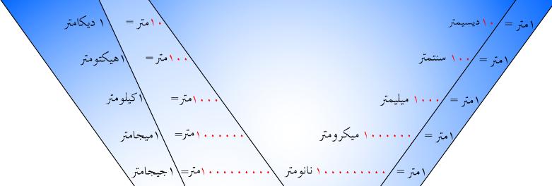 وحدات قياس الطول الر ياضيات المعلمة دلال نجمي Chart Map Map Screenshot